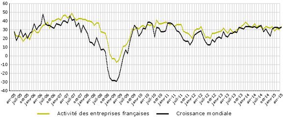 Avril 2015 barom tre de la conjoncture mondiale ccef for Conseillers commerce exterieur
