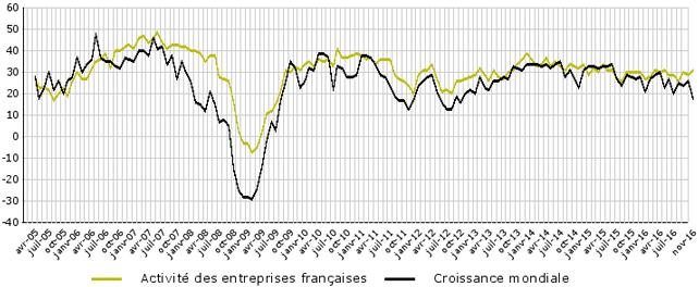 Novembre 2016 barom tre de la conjoncture mondiale for Conseiller du commerce exterieur de la france